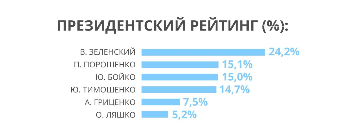 У партії Рабиновича і Медведчука стабільне зростання парламентського рейтингу, - західні соціологи, фото-2