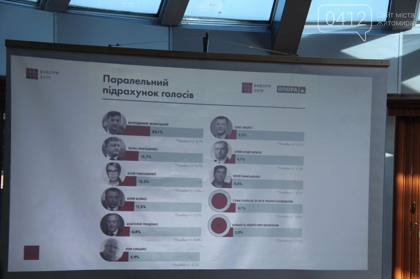 Підсумки дня виборів від головного поліцейського Житомирщини, фото-1