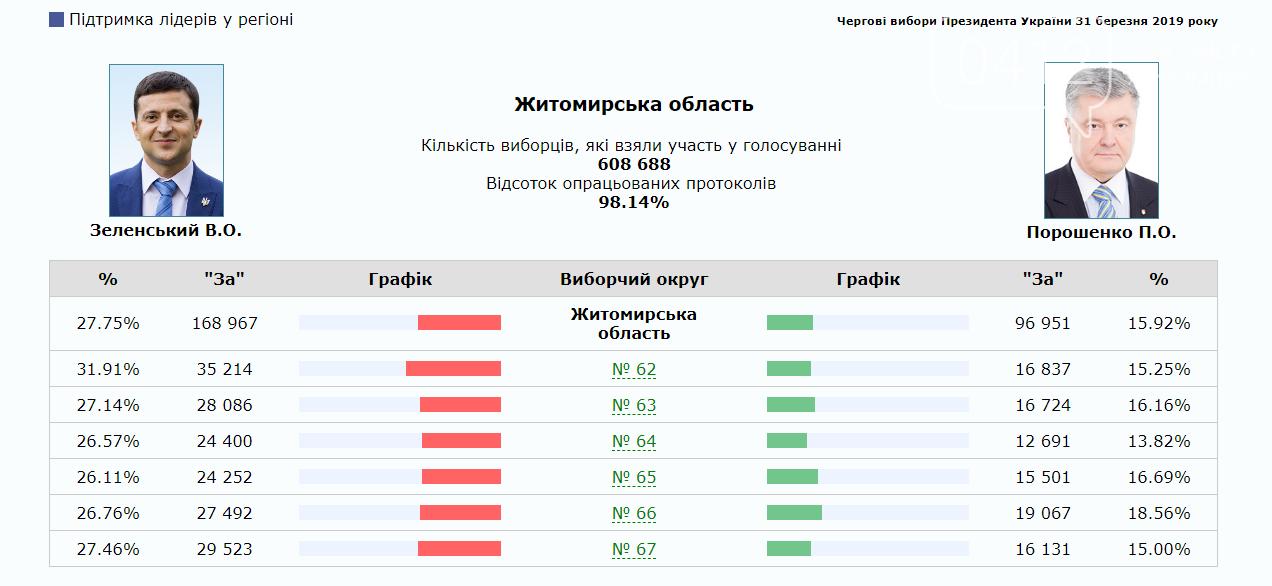 Як голосувала Житомирщина, фото-1