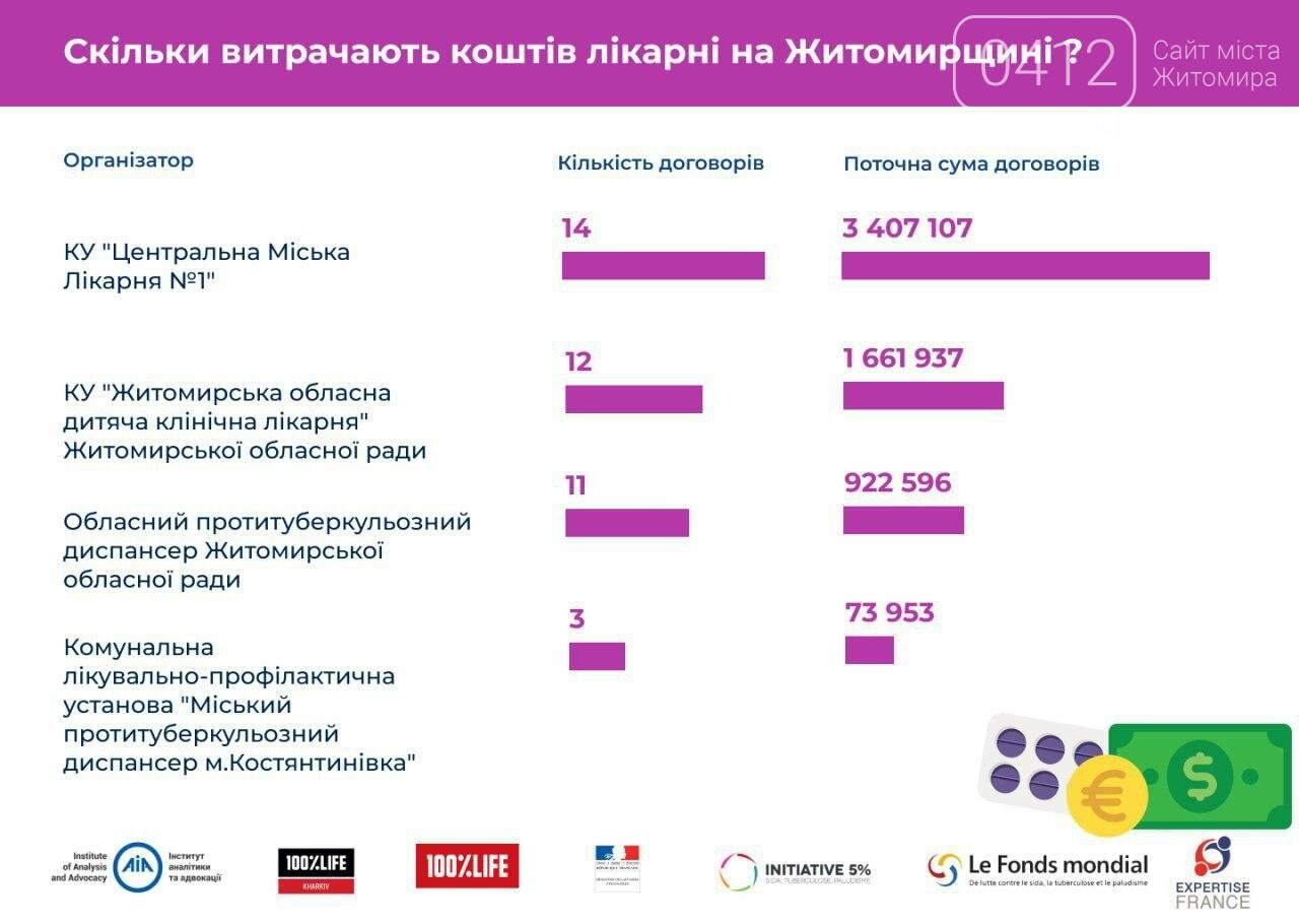 у Житомирській області на медичні закупівлі витратили 6 млн грн , фото-1