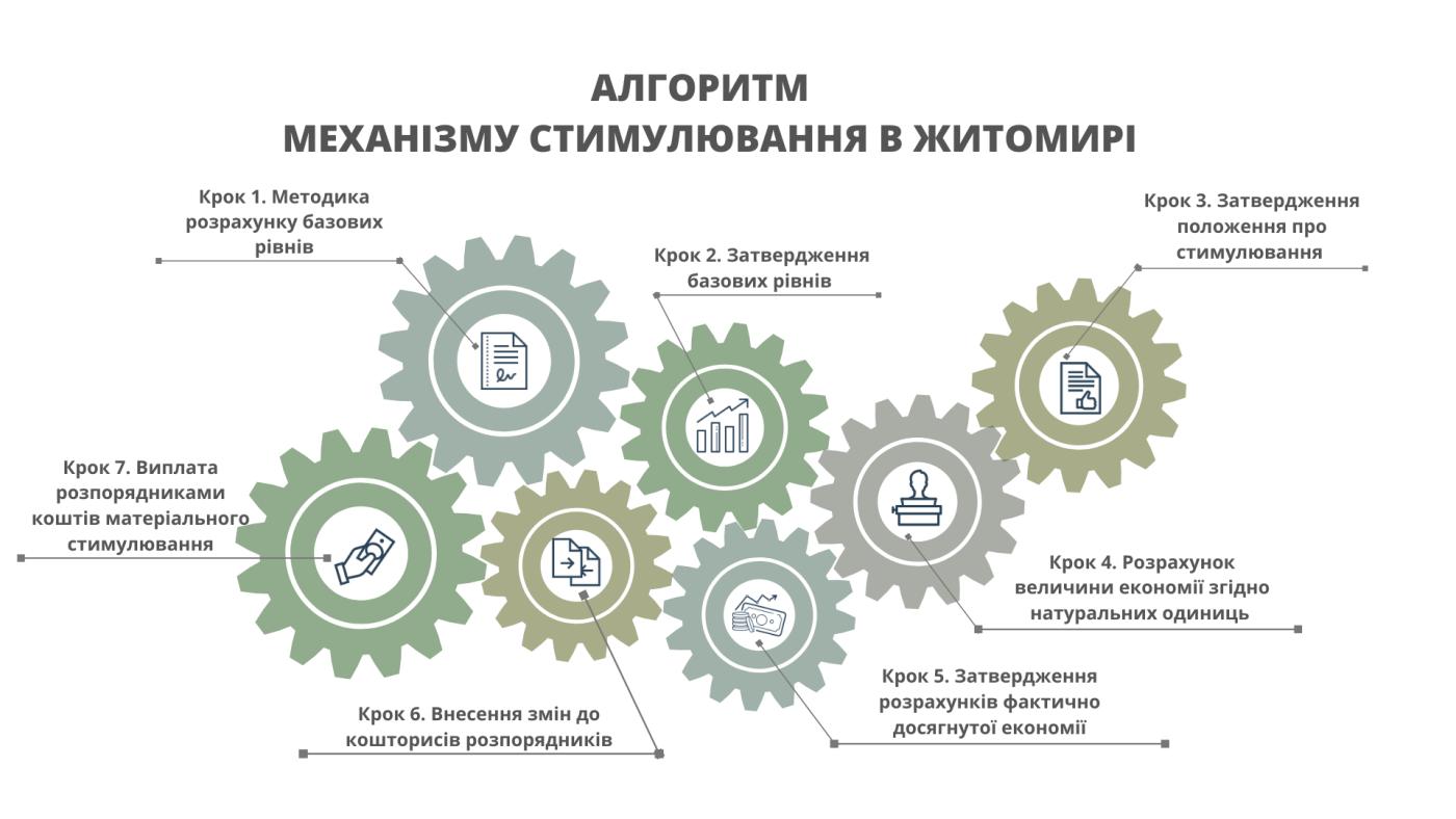 Житомирська міська рада прийняла рішення про виплату стимулювання за впровадження енергоефективних заходів , фото-1
