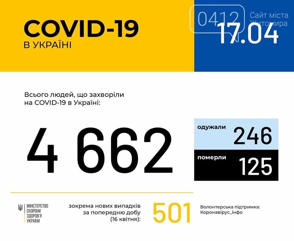 В Україні зафіксовано 4662 випадки коронавірусної хвороби COVID-19, фото-1