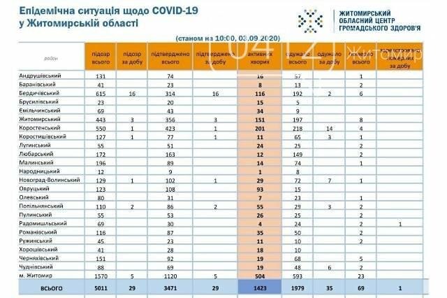 У Радомишльському районі другий летальний випадок від COVID-19, фото-1