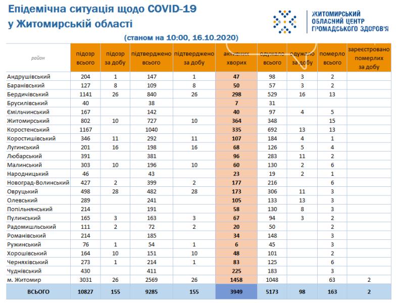 COVID-19 на Житомирщині: 155 підтверджених захворювань та два летальних випадки впродовж минулої доби, фото-1