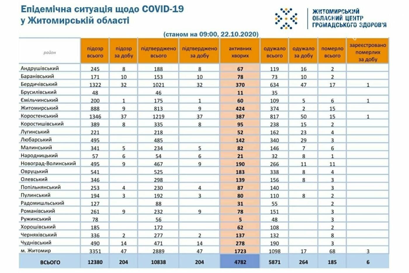 На Житомирщині зафіксували ще 6 смертей та 204 нових випадки COVID-19, фото-1
