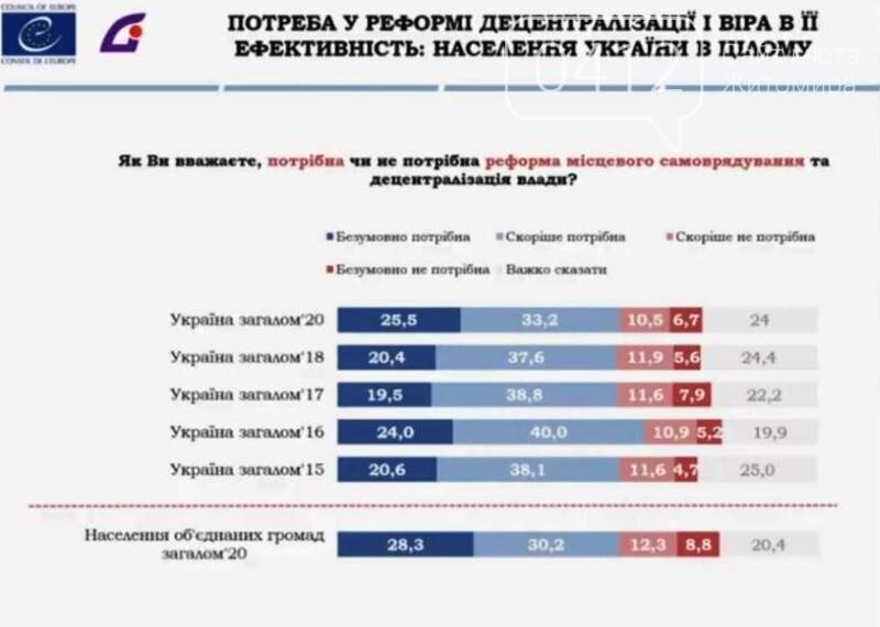 Володимир Паніотто: Децентралізація виявилася найбільш успішною і має найбільшу підтримку населення, фото-1
