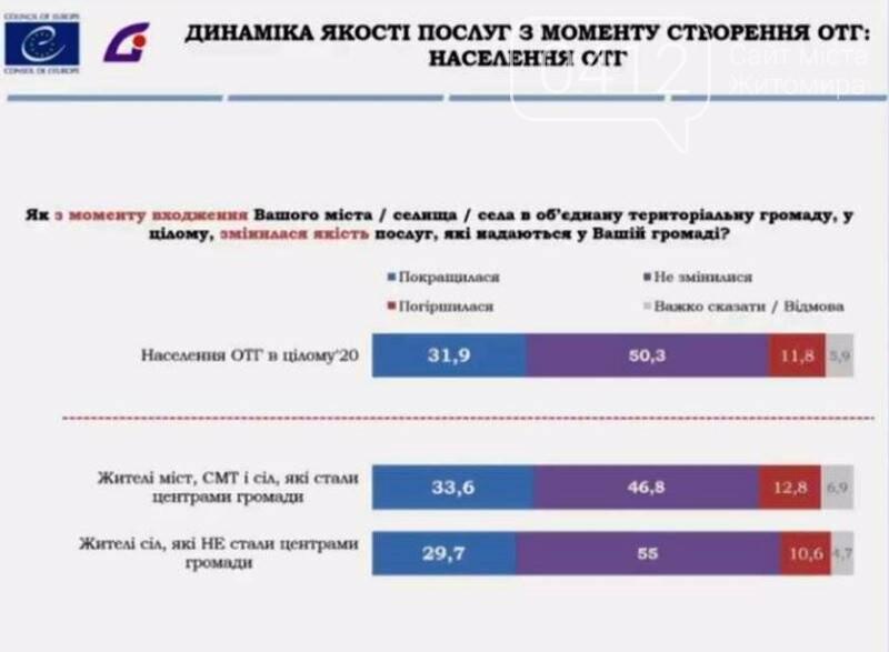 Володимир Паніотто: Децентралізація виявилася найбільш успішною і має найбільшу підтримку населення, фото-2