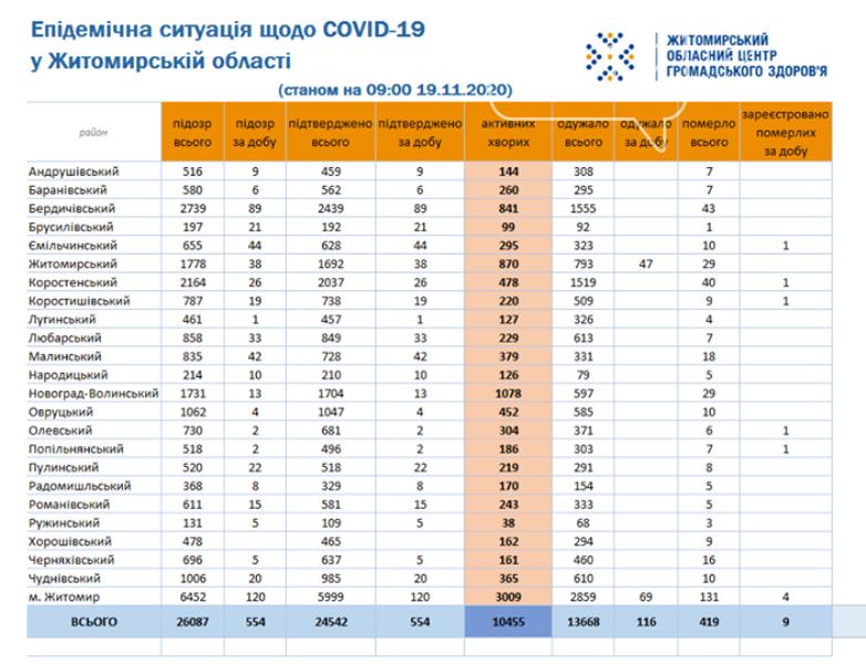 На Житомирщині за минулу добу зафіксували ще 554 нових випадків COVID-19 та 9 смертей, фото-1