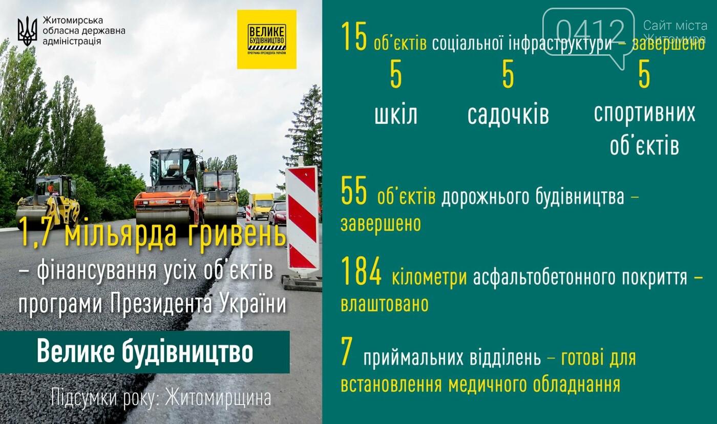 1,7 мільярда гривень – фінансування усіх об'єктів «Великого будівництва» на Житомирщині, фото-1