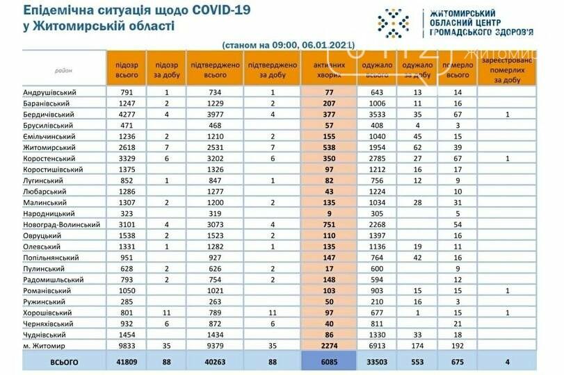 На Житомирщині впродовж минулої доби виявлено 88 нових випадків COVID-19 та чотири смерті, фото-1