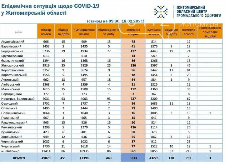 На Житомирщині зафіксовано 440 нових випадків COVID-19 та 3 смерті впродовж минулої доби, фото-1