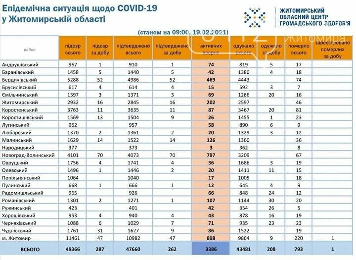 На Житомирщині зафіксовано 262 нових випадки COVID-19 та 1 смерть впродовж минулої доби, фото-1