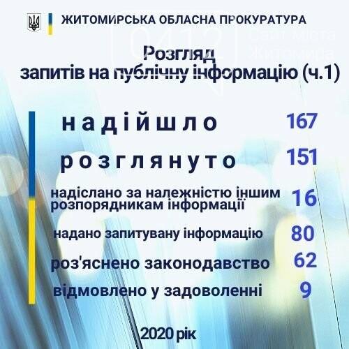 До прокуратури Житомирської області у 2020 надійшло 167 запитів на публічну інформацію, фото-1
