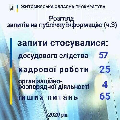 До прокуратури Житомирської області у 2020 надійшло 167 запитів на публічну інформацію, фото-3