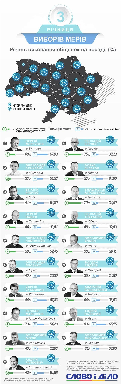 Житомирський міський голова посів 7 місце у рейтингу мерів обласних центрів України, фото-1