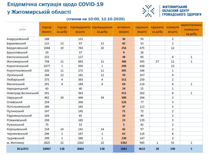 Впродовж вихідних на Житомирщині повідомлено про ще 12 смертей від COVID-19, фото-1