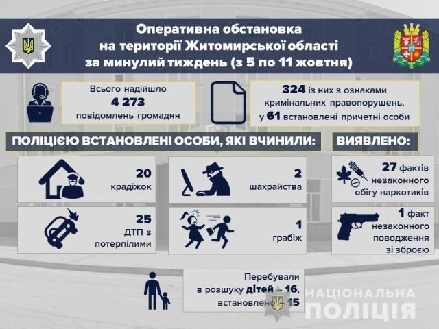 Поліція Житомирщини інформує: події з 5 по 11 жовтня в цифрах, фото-1